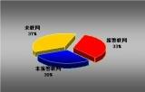 北京市安全防范行业技防系统统计分析与研究