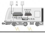 高铁监控需求分析以及无线技术的应用概述