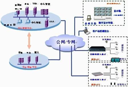 如何利用现有网络规划数字监控系统_市场分析_中安网