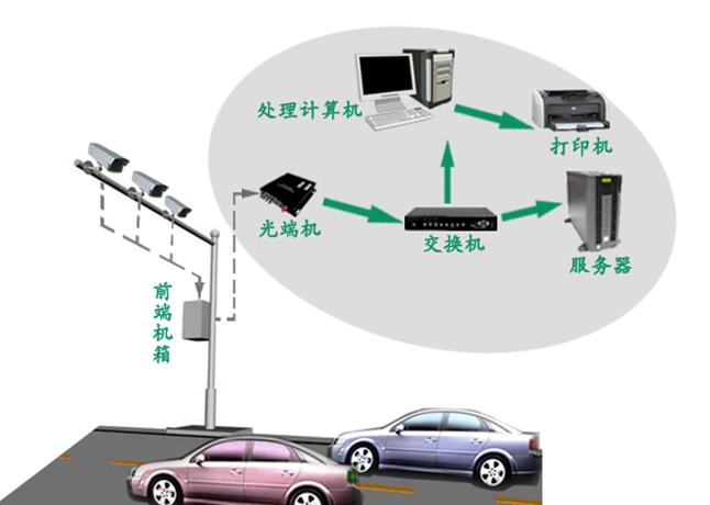 【高清城市出入口车辆牌照自动识别系统zl-gq-cpsb