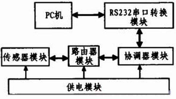 智能家居系统中无线传感器网络的设计 (1)