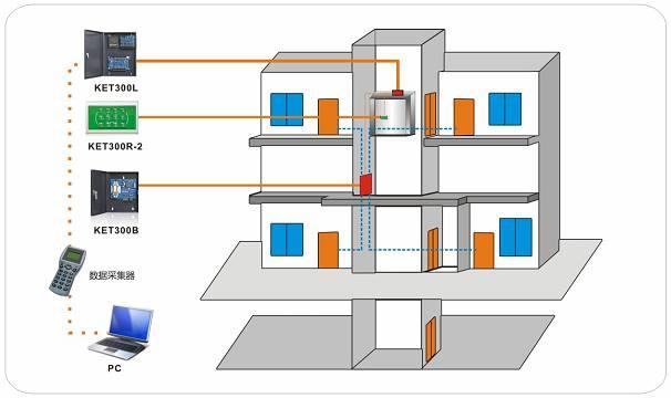 电梯智能化网络控制系统