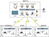 如何选择平台来构建网络视频监控系统
