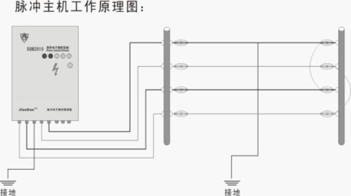 高压脉冲电子围栏