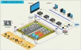 智能哨位信息化執勤系統解決方案