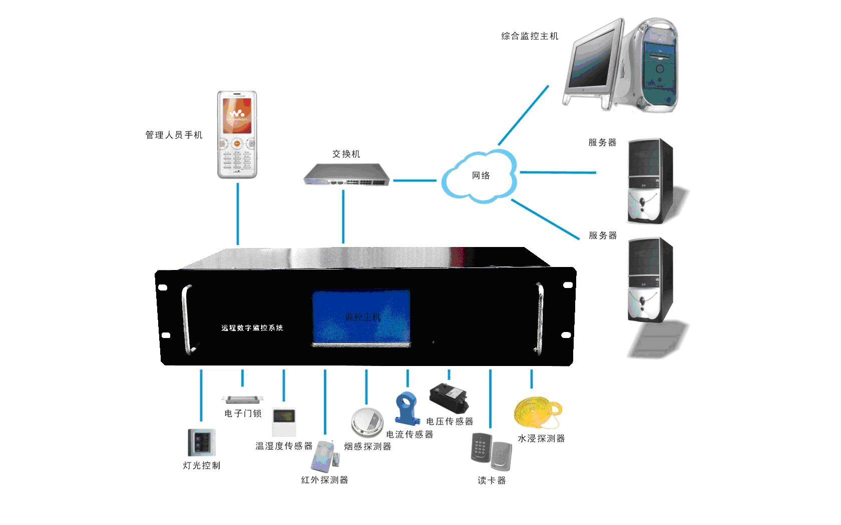机房监控系统主要是针对机房所有的设备及环境进行集中监控和管理的,其监控对象构成机房的各个子系统:动力系统、环境系统、消防系统、保安系统、网络系统等。机房监控系统基于网络综合布线系统,采用集散监控,在机房监视室放置监控主机,运行监控软件,以统一的界面对各个子系统集中监控。机房监控系统实时监视各系统设备的运行状态及工作参数,发现部件故障或参数异常,即时采取多媒体动画、语音、电话、短消息等多种报警方式,记录历史数据和报警事件,提供智能专家诊断建议和远程监控管理功能以及WEB浏览等。