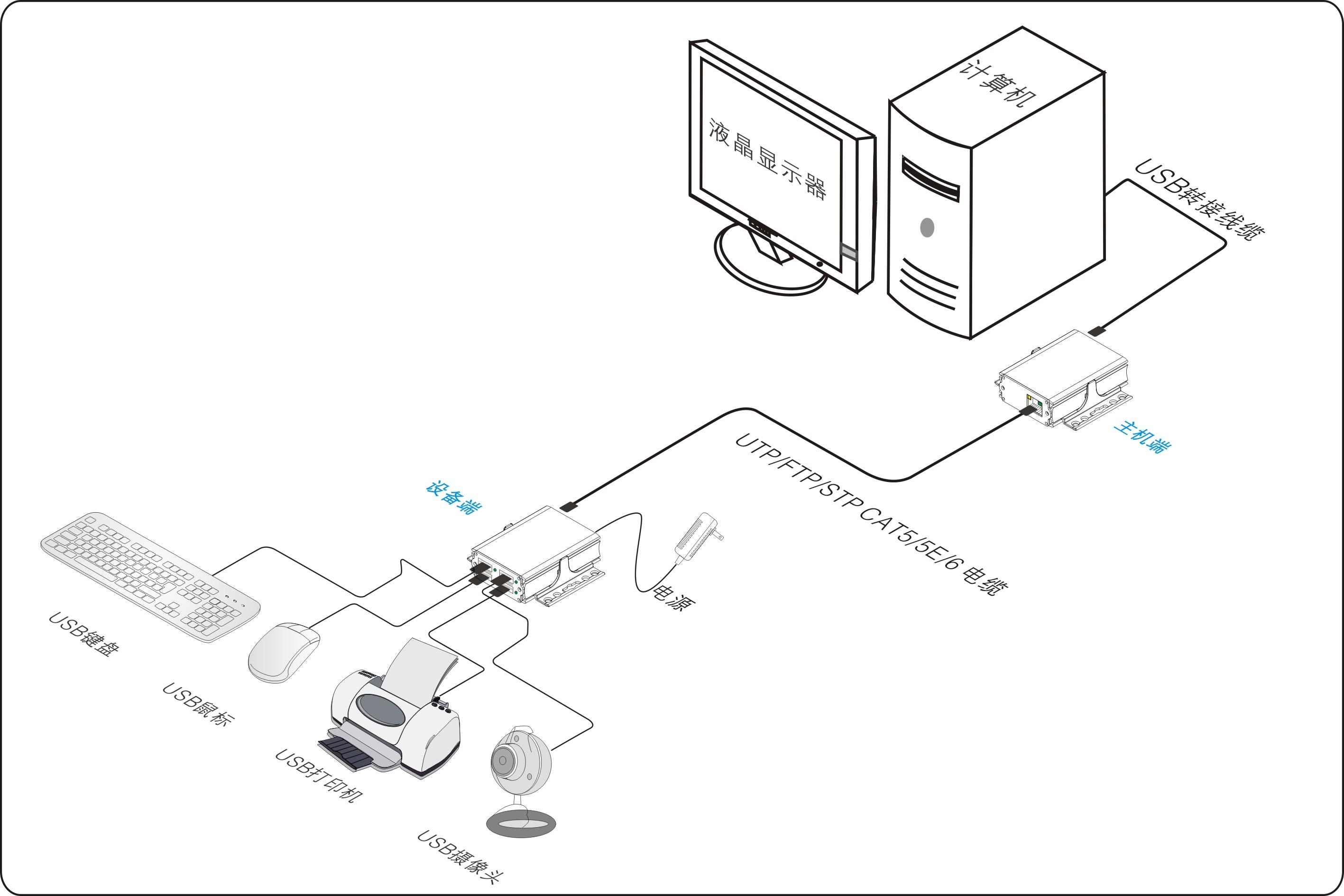 网络摄像机防雷器