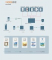 X6全数字系统简介