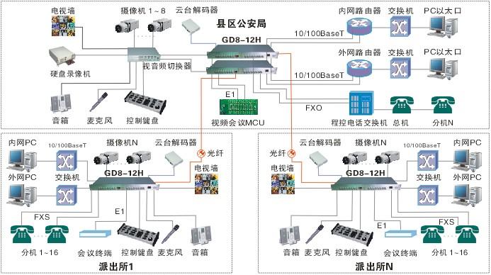 8路双向视频多业务光端机-综合业务光端机