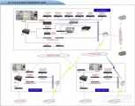 搭建江苏省公安厅视频监控多媒体系统联网平台