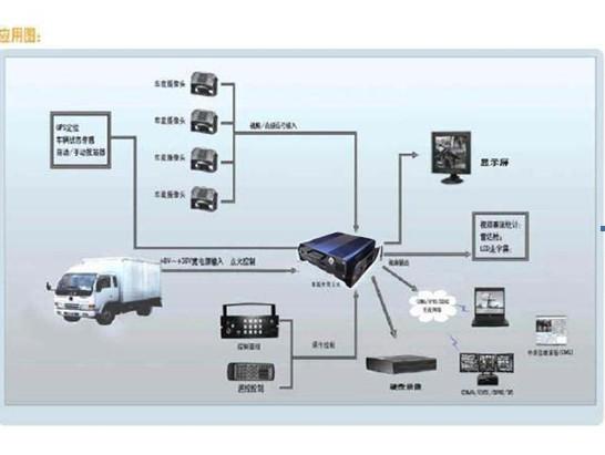 运输货车监控系统