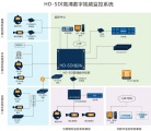 Infinova(英飞拓)-HD-SDI高清数字监控解决方案