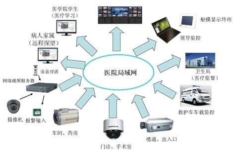 金三立-远程探视在医院安防系统中的集成应用