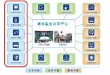 城市多级视频共享平台在多领域应用