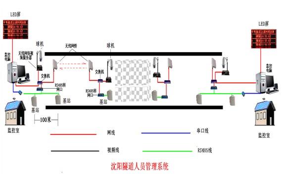 【隧道人员考勤定位监控系统201301】价格