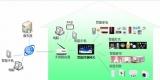 物联网在智能化小区中的应用