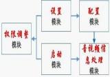 华平可拆分的视频会议系统