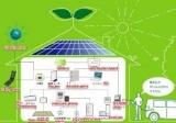 发改委倡导全民节能减排 智能家居引领低碳潮流