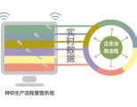 RFID生产流程管理系统解决方案