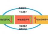 RFID农产品冷链管理系统解决方案