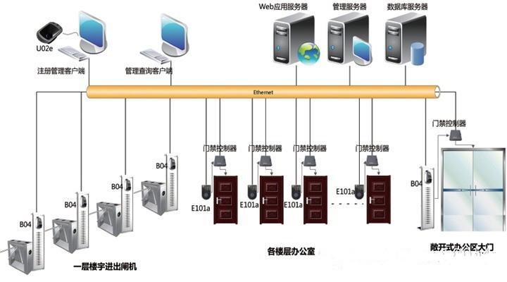 【智能楼宇安保管理系统b04/e101a/u02e】价格