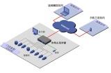 宇视分销IPC:多码流灵活配置
