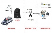 浅析交通管控领域中的新技术