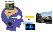 浅析视频监控领域图像处理技术