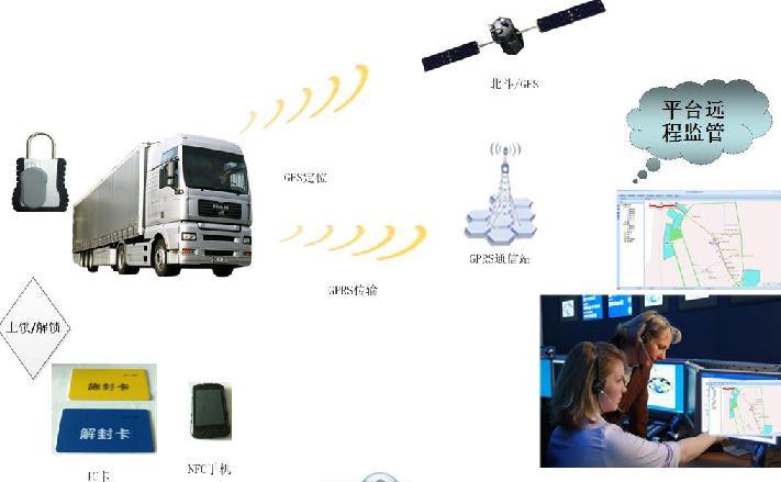 集装箱GPS在途信息定位GPS锁
