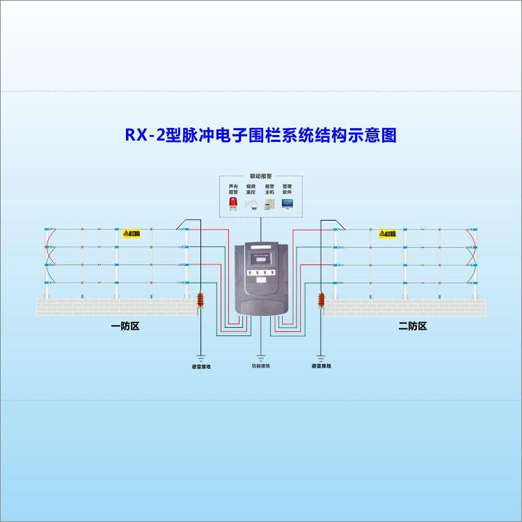 瑞讯品牌——标准型4线制双防区脉冲主机