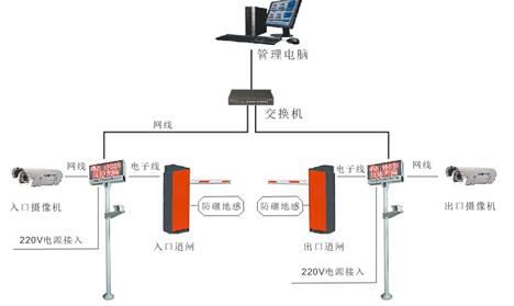停车场识别系统,车牌识别系统
