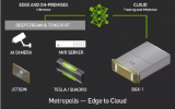 Nvidia推出视频分析平台