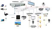 大华多媒体中央控制系统