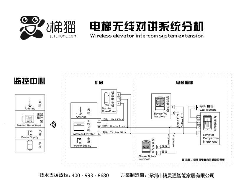 梯猫电梯五方对讲 电梯无线对讲 智能无线中文对讲产品