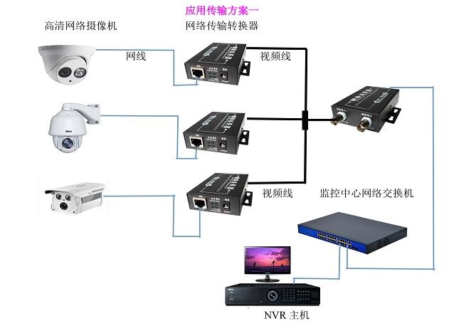 广州尼科网络转同轴线传输器