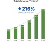 五年内,全球将有44万亿摄像头