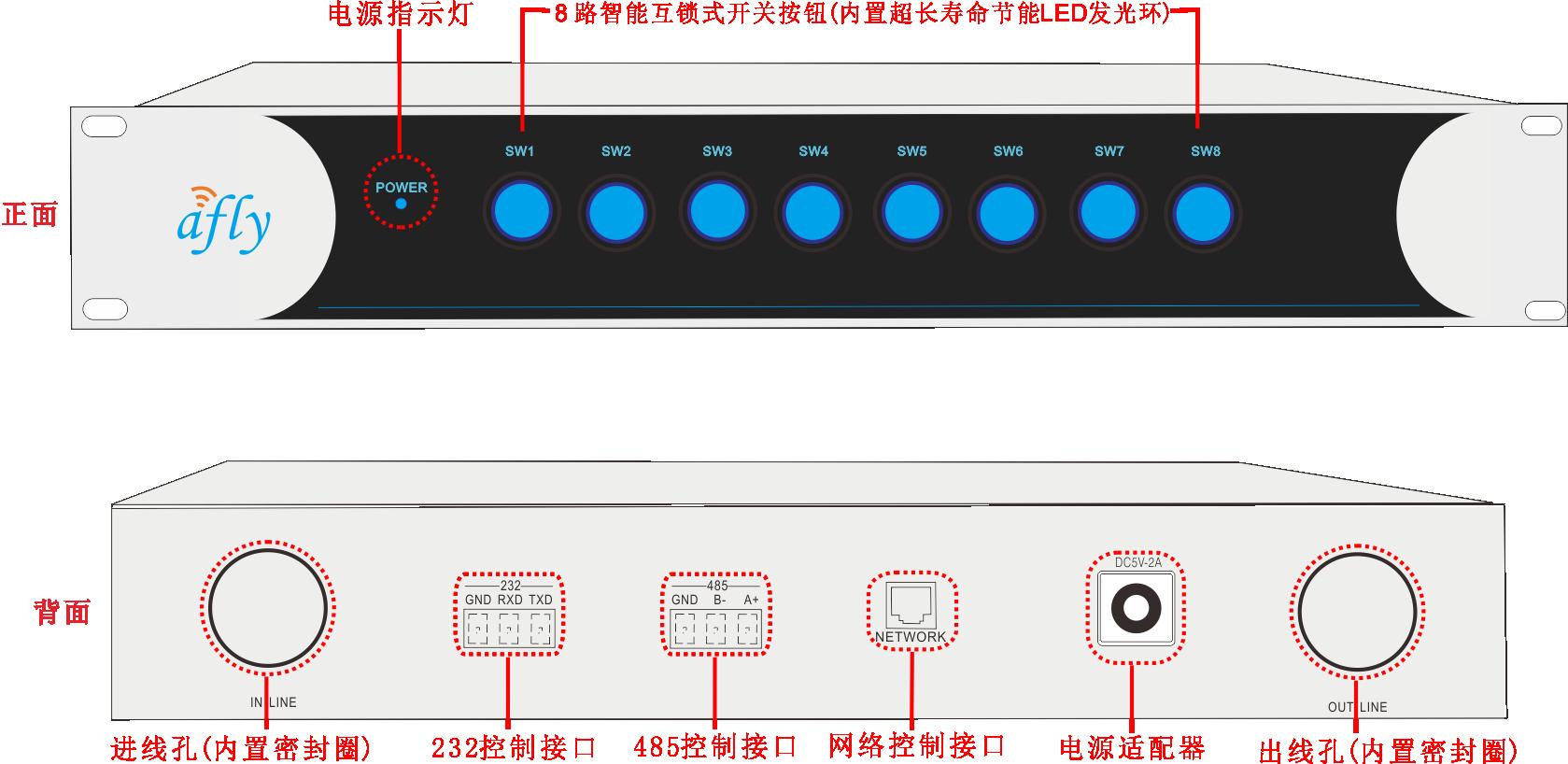 智能互锁式电源管理器AF-P8