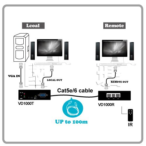 VGA音视频讯号延长器灵活串接多屏幕