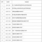 9月起213项公共安全行业标准废止
