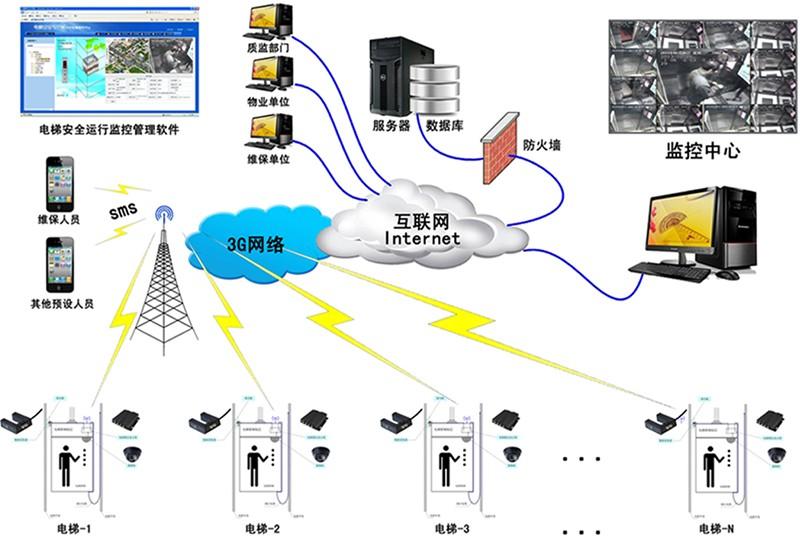 河南电梯安全隐患远程监控终端 GPRS/GSM传输监控