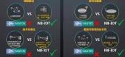 NB-IOT为智能锁带来哪些影响
