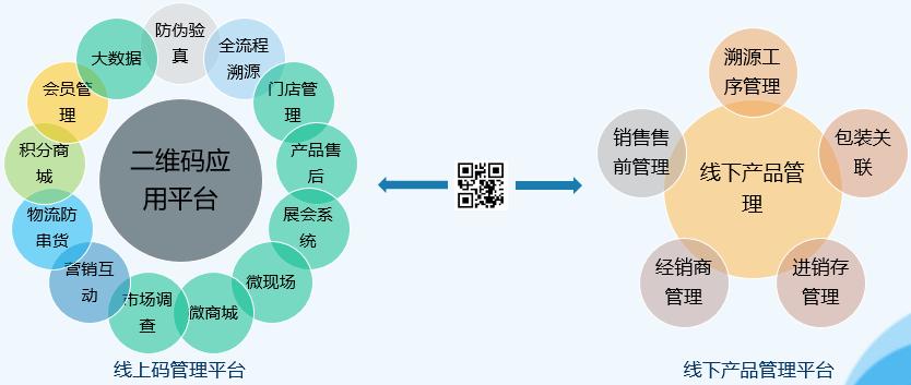 云创物联二维码防伪溯源营销应用平台