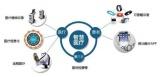 智慧医疗新方向:机器人+物联网