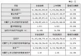 海康威视发布2017年度业绩快报