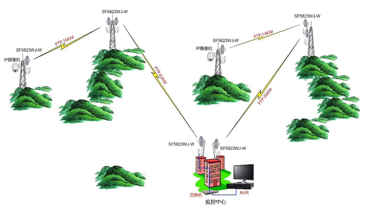 基站型千兆数字无线网桥