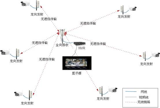 野营露营无线视频传输系统 无线网桥图传设备安装 无线监控安装