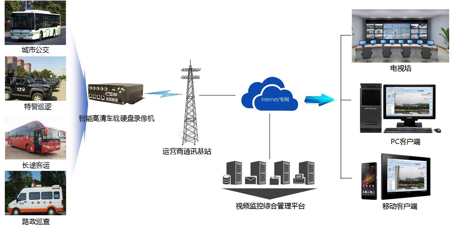 车载4G单路高清AHD无线设备