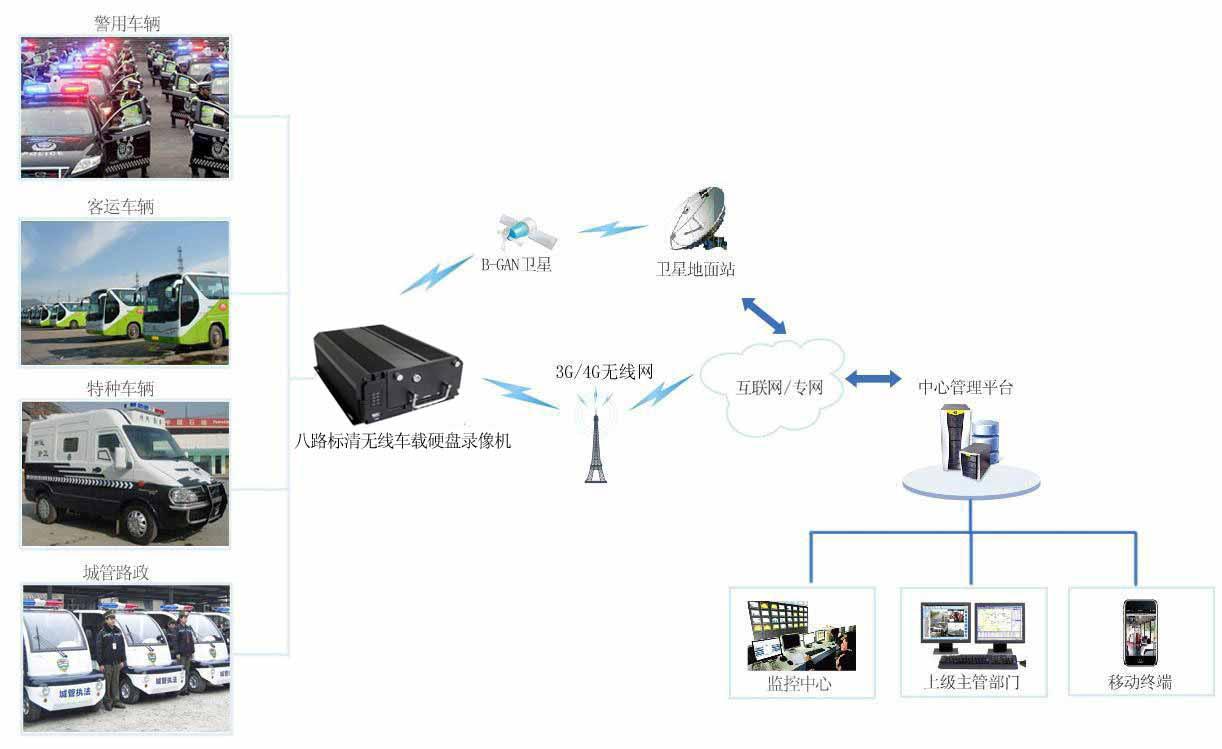 3G/4G无线车载高清SDI功能型硬盘录像机