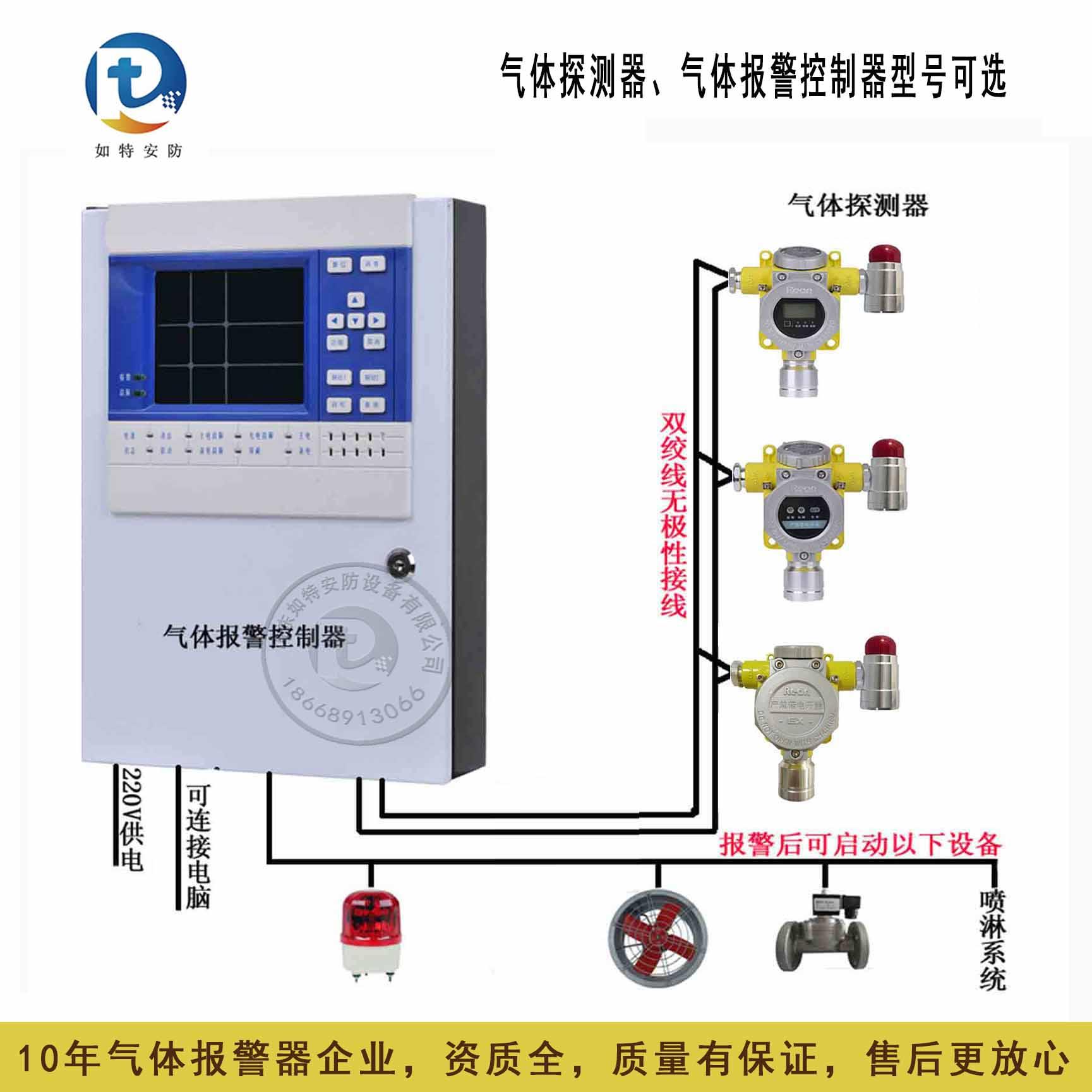 煤气房CO气体浓度报警器自动启动通风