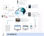 达实智能|AI+物联网安防